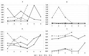 Рис. 2. Распределение значений основных гидрохимических показателей (мг/л) вдоль длинной оси озера (A – железо, B – марганец, C – нитраты, D – нефтепродукты)