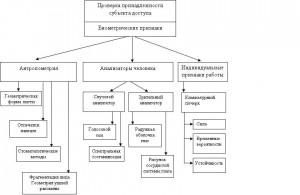 Классификация биометрических признаков