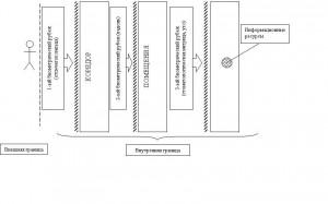 Эшелонирование биометрической защиты - управление допуском